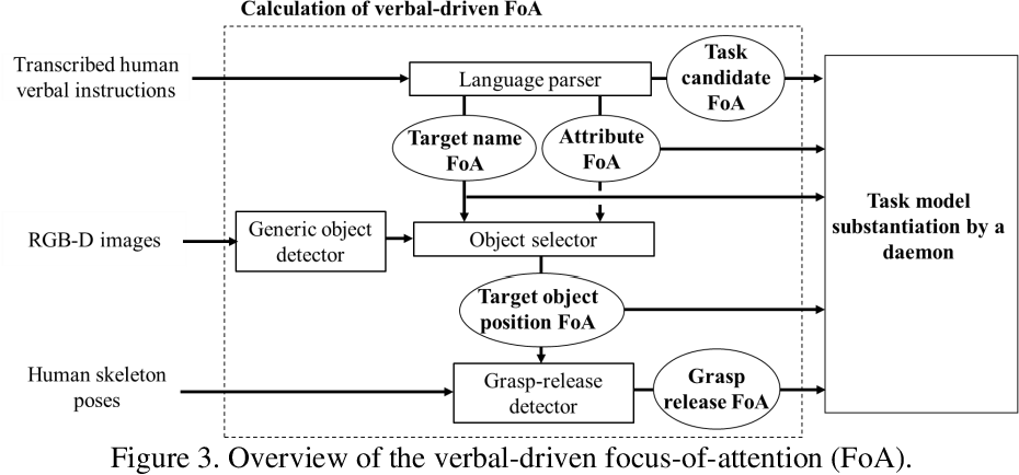 Figure 4 for Verbal Focus-of-Attention System for Learning-from-Demonstration