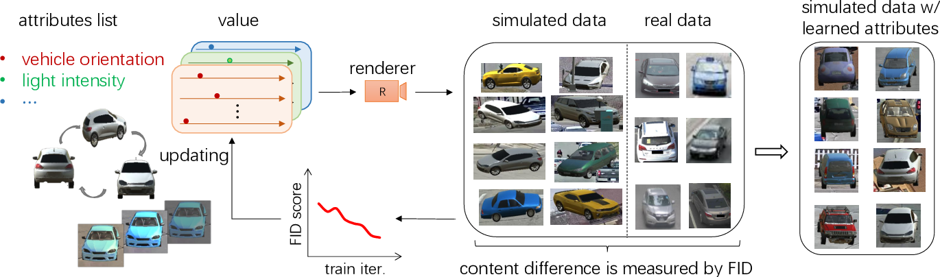 Figure 1 for Simulating Content Consistent Vehicle Datasets with Attribute Descent