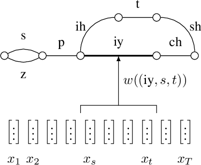 Figure 1 for End-to-End Neural Segmental Models for Speech Recognition
