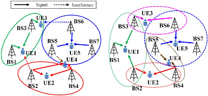 User-Centric Overlapped Clustering Based on Anchor-Based