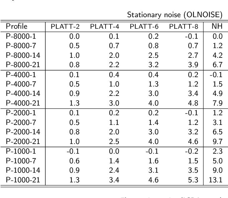 Figure 2 for Thoughts on the potential to compensate a hearing loss in noise