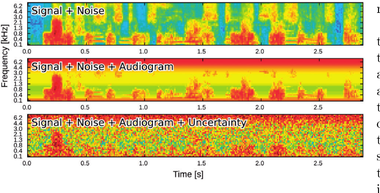 Figure 1 for Thoughts on the potential to compensate a hearing loss in noise