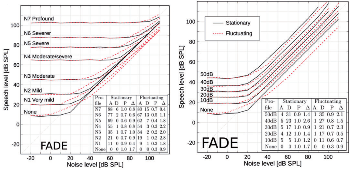 Figure 3 for Thoughts on the potential to compensate a hearing loss in noise