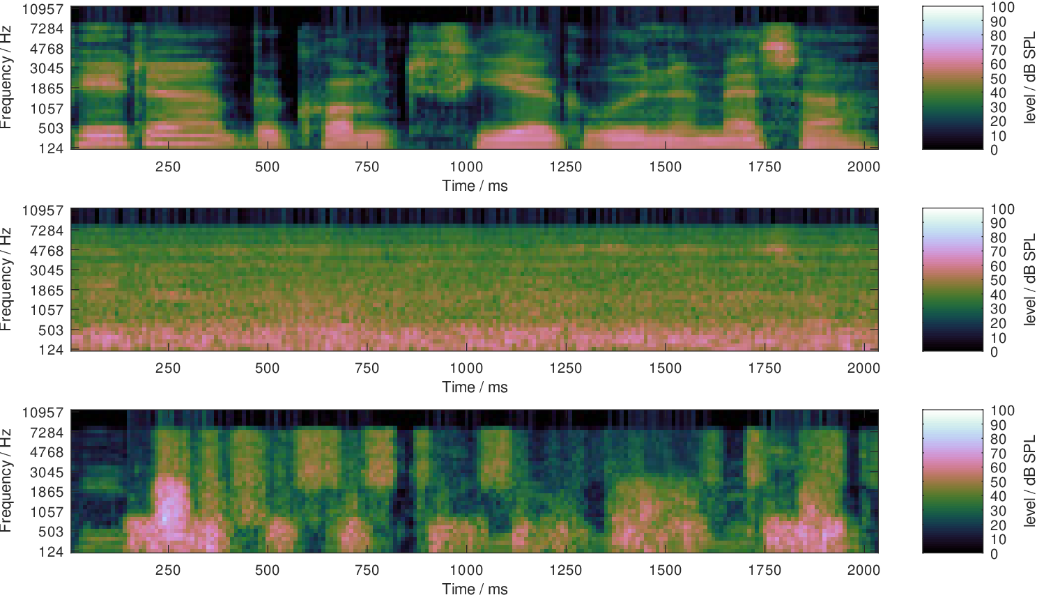 Figure 4 for Thoughts on the potential to compensate a hearing loss in noise