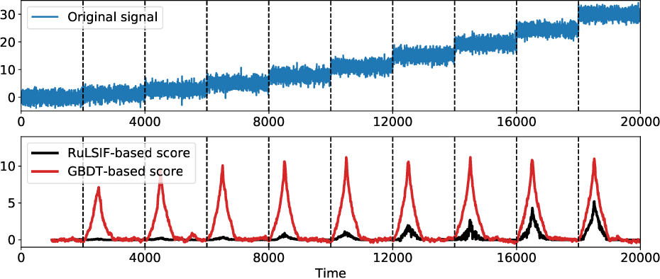 Figure 3 for Generalization of Change-Point Detection in Time Series Data Based on Direct Density Ratio Estimation
