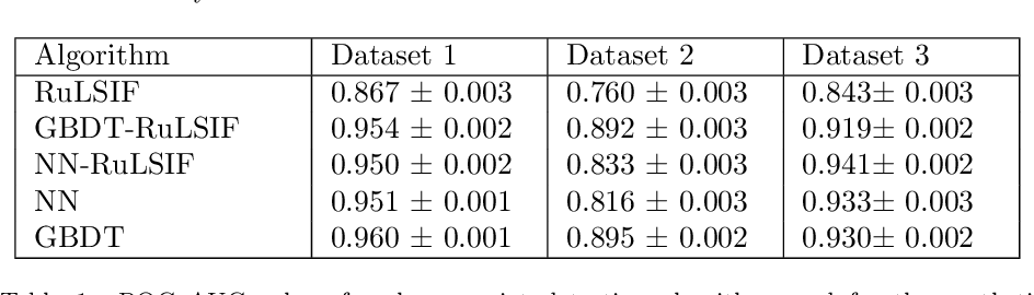 Figure 2 for Generalization of Change-Point Detection in Time Series Data Based on Direct Density Ratio Estimation