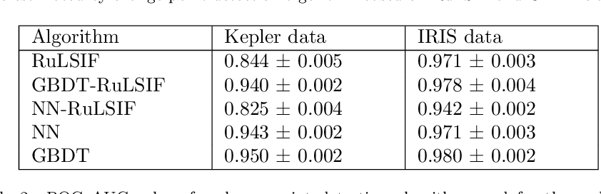 Figure 4 for Generalization of Change-Point Detection in Time Series Data Based on Direct Density Ratio Estimation