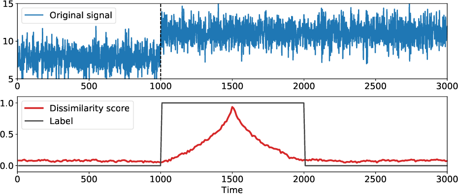 Figure 1 for Generalization of Change-Point Detection in Time Series Data Based on Direct Density Ratio Estimation