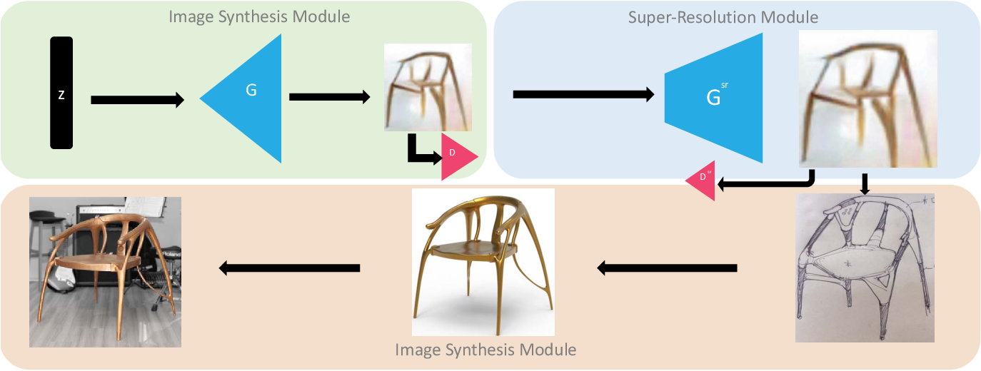 Figure 2 for A Generative Adversarial Network for AI-Aided Chair Design