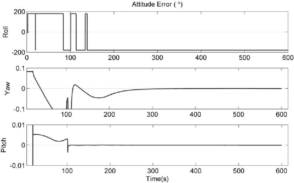 Figure 4 for Observability of Strapdown INS Alignment: A Global Perspective