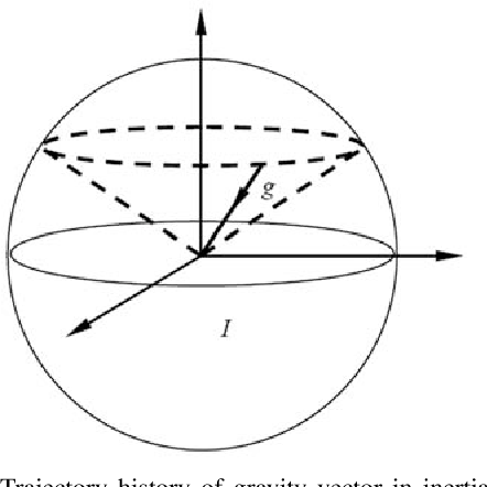Figure 1 for Observability of Strapdown INS Alignment: A Global Perspective