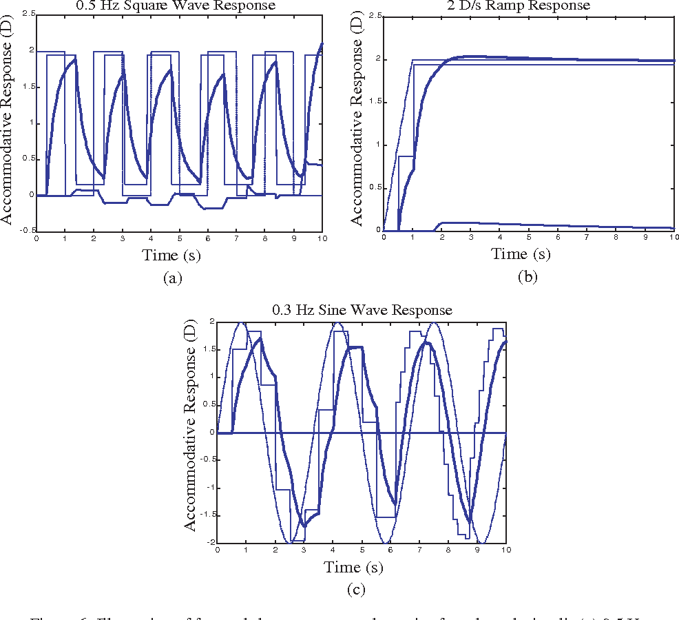 Figure 6 From A Dual Mode Dynamic Model Of The Human Accommodation Sine Wave Square And Modified Diagram Illustration Fast Slow Component Dynamics For Selected Stimuli