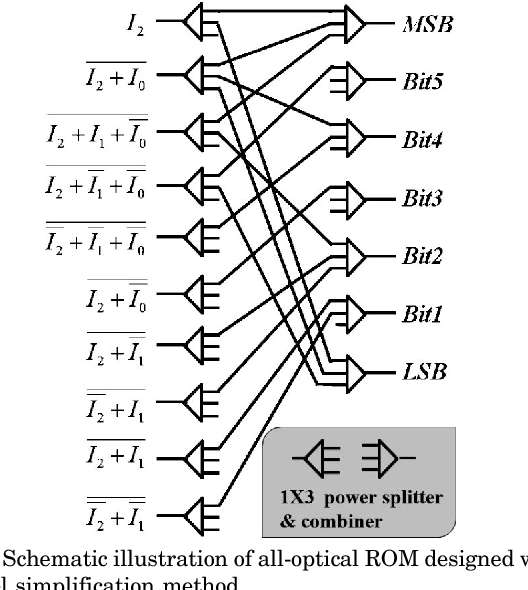 Figure 6 From Design Of All Optical Read Only Memory