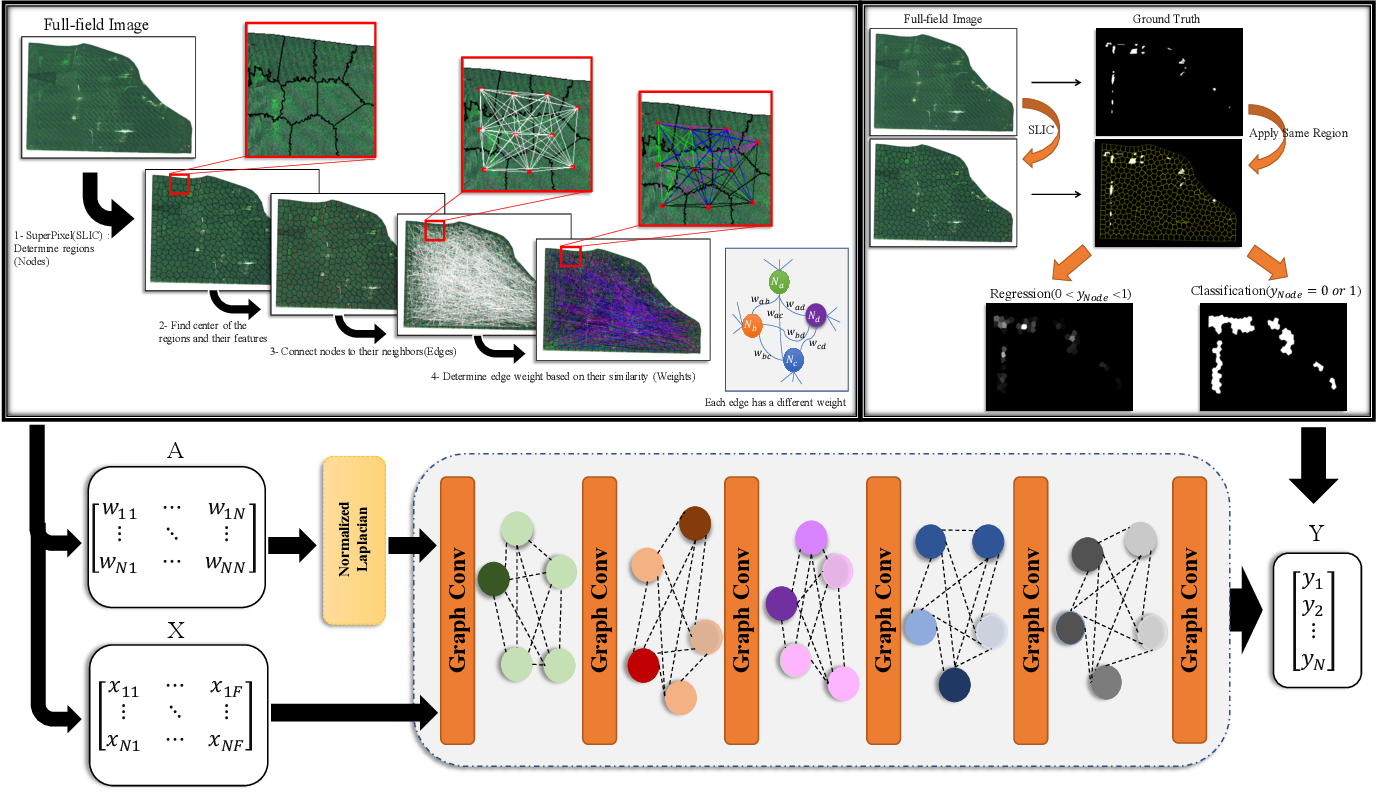Figure 1 for Superpixels and Graph Convolutional Neural Networks for Efficient Detection of Nutrient Deficiency Stress from Aerial Imagery