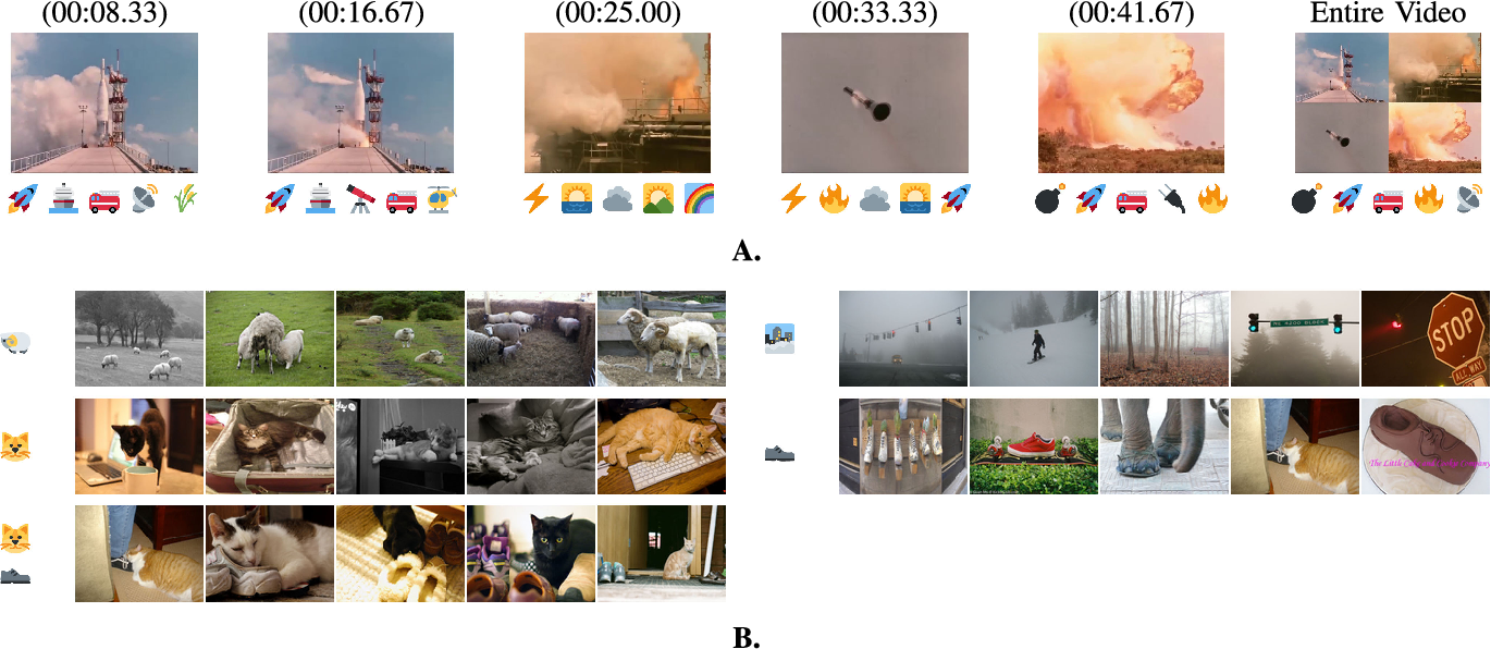 Figure 1 for The New Modality: Emoji Challenges in Prediction, Anticipation, and Retrieval