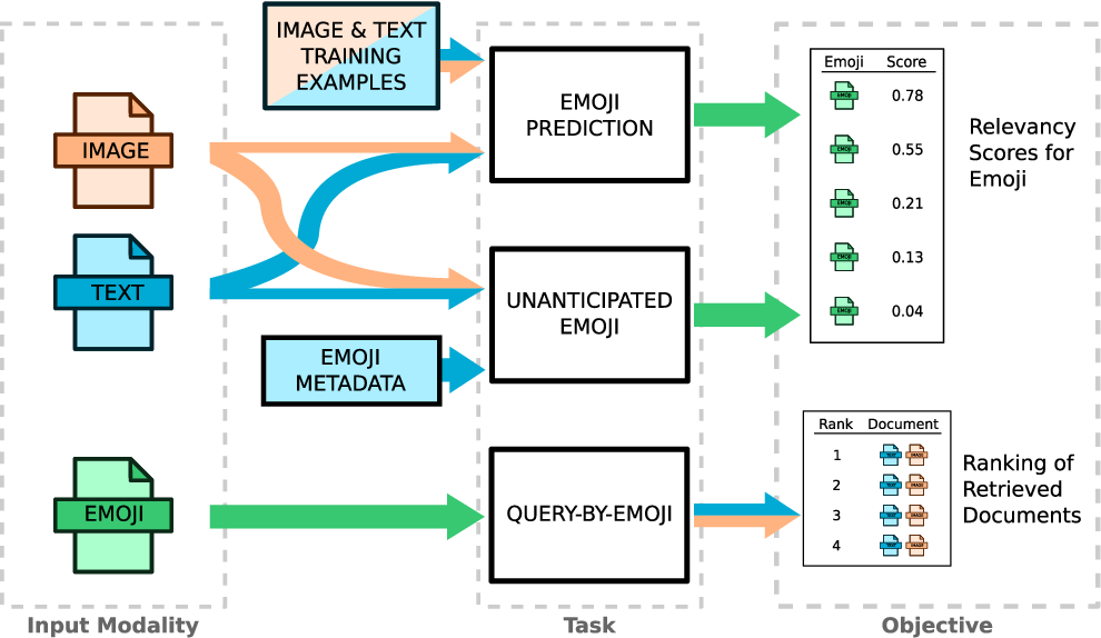 Figure 2 for The New Modality: Emoji Challenges in Prediction, Anticipation, and Retrieval