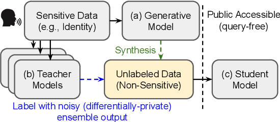 Figure 1 for PATE-AAE: Incorporating Adversarial Autoencoder into Private Aggregation of Teacher Ensembles for Spoken Command Classification