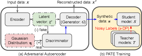 Figure 3 for PATE-AAE: Incorporating Adversarial Autoencoder into Private Aggregation of Teacher Ensembles for Spoken Command Classification