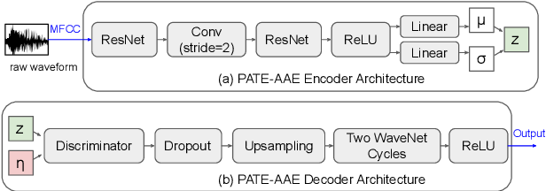 Figure 4 for PATE-AAE: Incorporating Adversarial Autoencoder into Private Aggregation of Teacher Ensembles for Spoken Command Classification