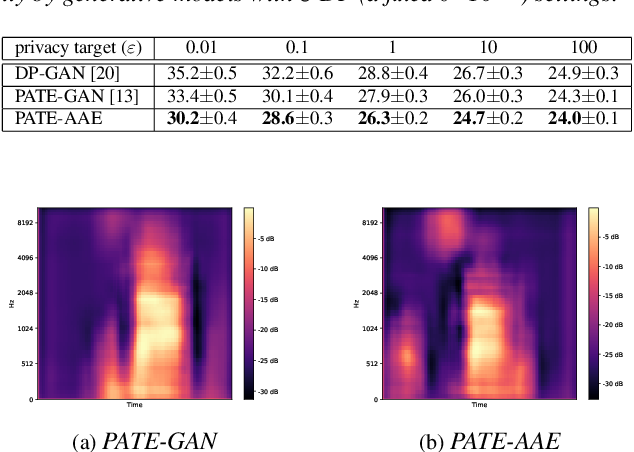 Figure 2 for PATE-AAE: Incorporating Adversarial Autoencoder into Private Aggregation of Teacher Ensembles for Spoken Command Classification