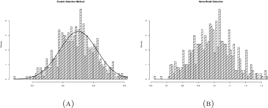 Figure 1 for Estimation and Inference of Treatment Effects with $L_2$-Boosting in High-Dimensional Settings