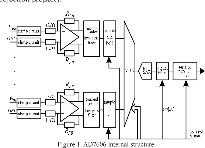 Figure 1 from Multi-channel electrical power data acquisition system