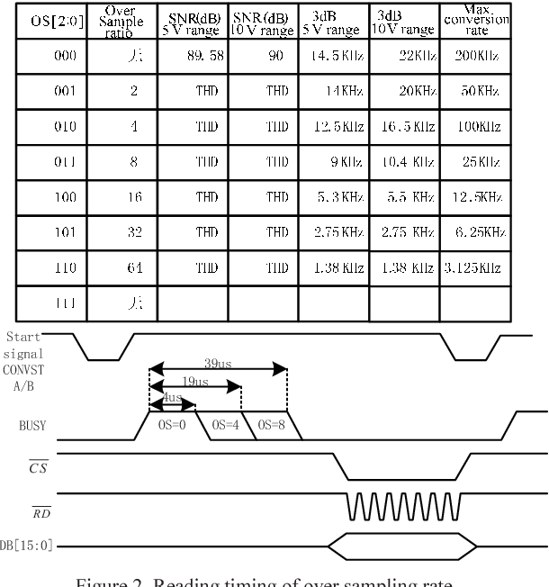 Multi-channel electrical power data acquisition system based on