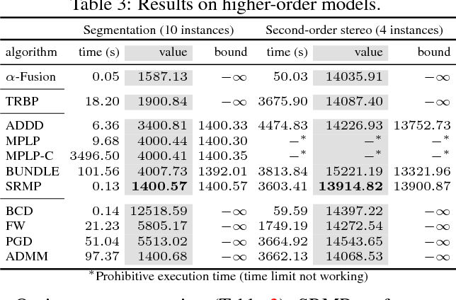 Figure 4 for Continuous Relaxation of MAP Inference: A Nonconvex Perspective