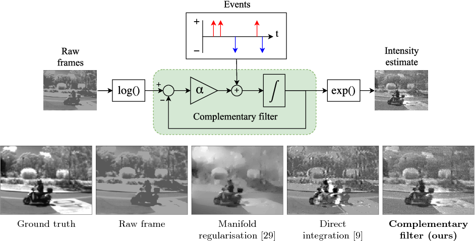 Figure 1 for Continuous-time Intensity Estimation Using Event Cameras