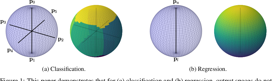 Figure 1 for Hyperspherical Prototype Networks