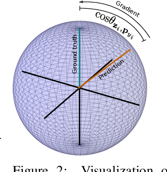 Figure 3 for Hyperspherical Prototype Networks