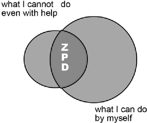 Figure 2 from vygotsky s zone of proximal development the zpd after teaching has occurred ccuart Image collections