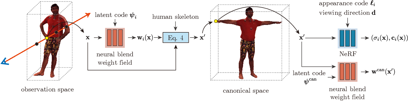 Figure 2 for Animatable Neural Radiance Fields for Human Body Modeling
