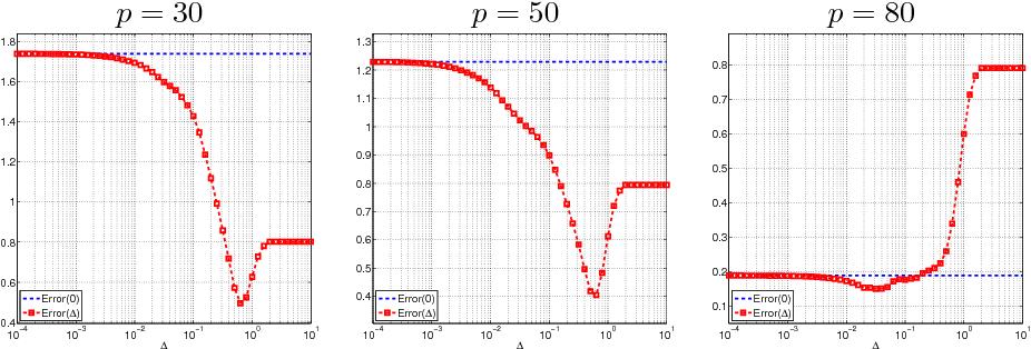 Figure 1 for Matrix Completion under Interval Uncertainty