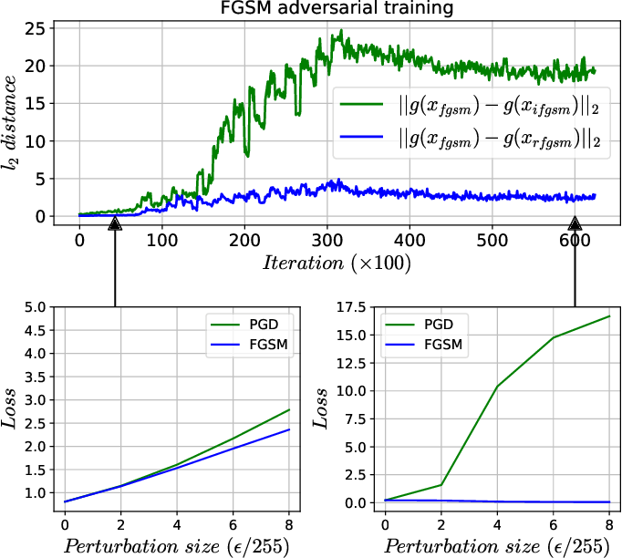 Figure 1 for Regularizers for Single-step Adversarial Training