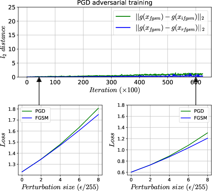 Figure 3 for Regularizers for Single-step Adversarial Training