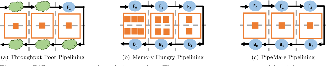Figure 1 for PipeMare: Asynchronous Pipeline Parallel DNN Training