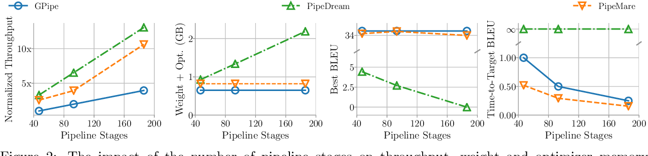 Figure 3 for PipeMare: Asynchronous Pipeline Parallel DNN Training