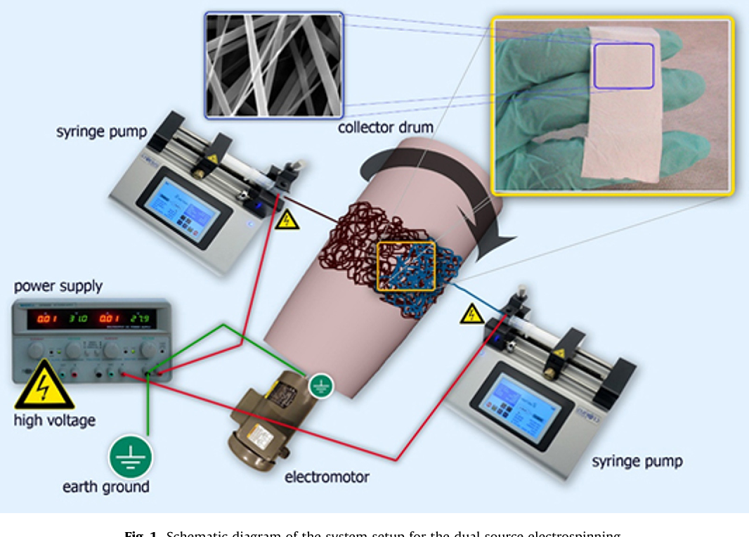 Figure 1 From Fabrication And Structure Analysis Of Polylactide Co E Cigarette Circuit Diagram Schematic The System Setup For Dual Source Electrospinning