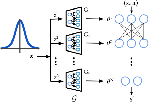 Figure 1 for Implicit Generative Modeling for Efficient Exploration