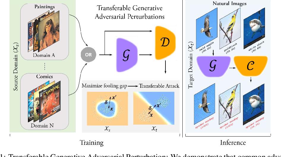 Figure 1 for Cross-Domain Transferability of Adversarial Perturbations