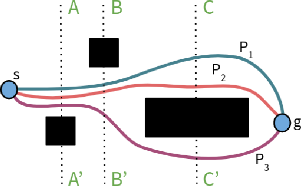 Figure 1 for Euclidean Distance-Optimal Post-Processing of Grid-Based Paths