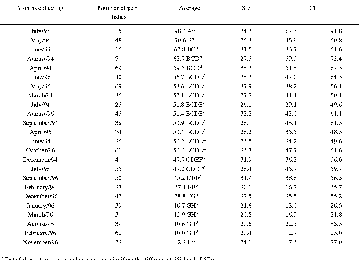 Table 3. Average, Standard Deviation (SD) and Confidence Limits (CL) of the TSE for the months of leaf explants collecting