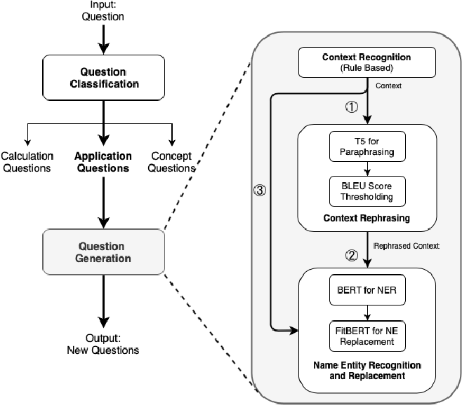 Figure 2 for AGenT Zero: Zero-shot Automatic Multiple-Choice Question Generation for Skill Assessments