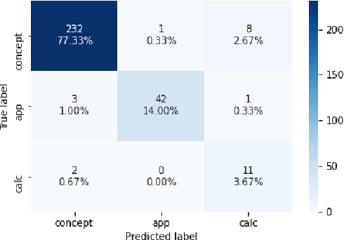Figure 4 for AGenT Zero: Zero-shot Automatic Multiple-Choice Question Generation for Skill Assessments