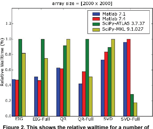 Figure 2 from Some Comparative Benchmarks for Linear Algebra
