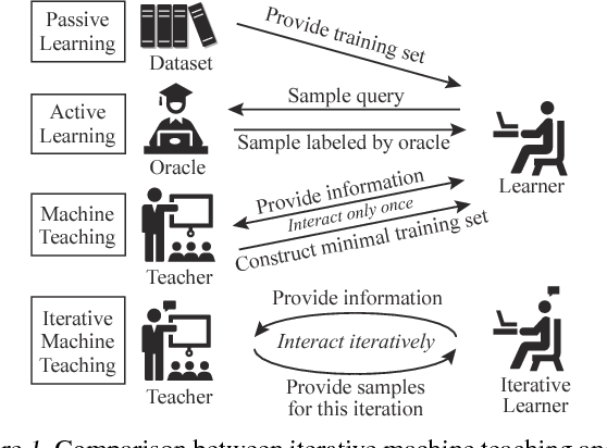 Figure 1 for Iterative Machine Teaching