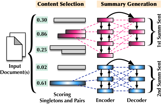 Figure 3 for Scoring Sentence Singletons and Pairs for Abstractive Summarization