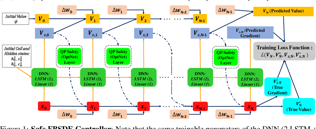 Figure 1 for Safe Optimal Control Using Stochastic Barrier Functions and Deep Forward-Backward SDEs