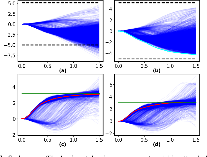 Figure 2 for Safe Optimal Control Using Stochastic Barrier Functions and Deep Forward-Backward SDEs